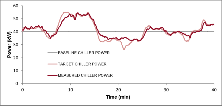 Chiller power demand while controlled to follow target power signal from the grid system operator (ISO) to compensate for short-term grid imbalances and provide regulation service.